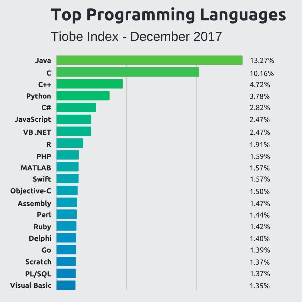 top lenguajes programacion GIS