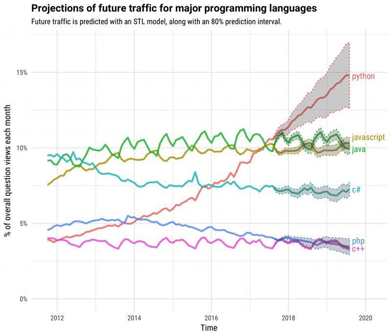 Evolución Python programación GIS